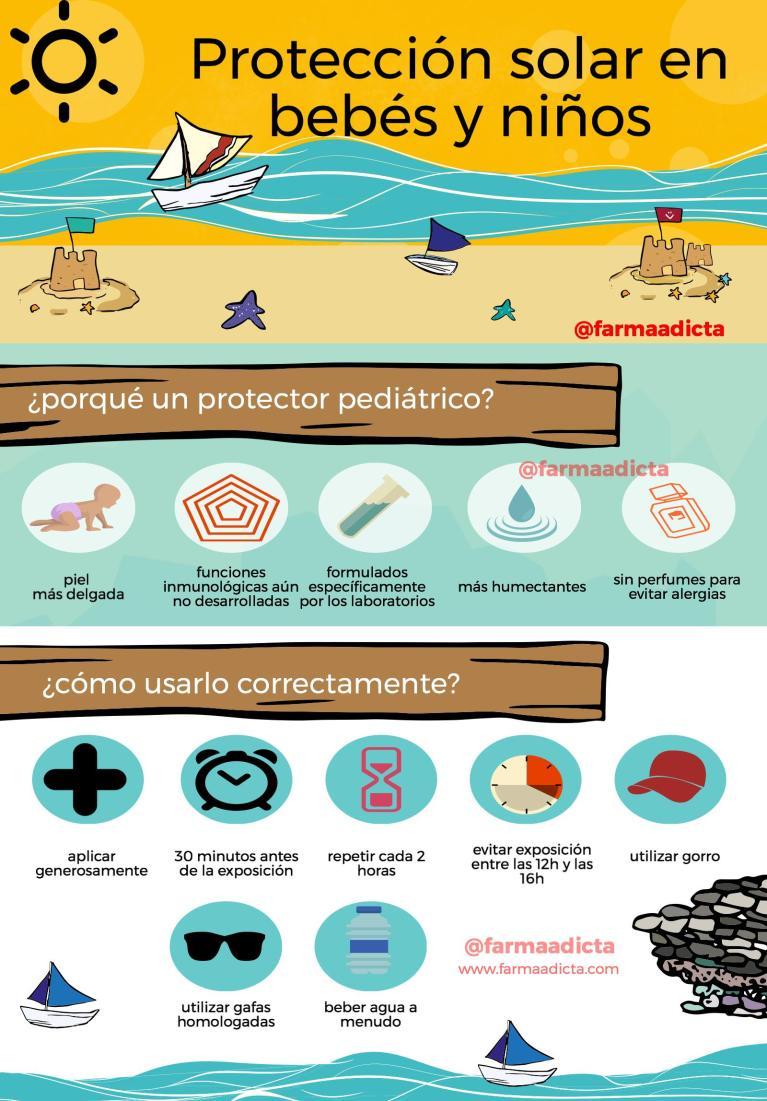 Infografía protección solar
